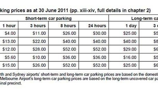 Car parking prices at Australian airports for the 2010-11 financial year.