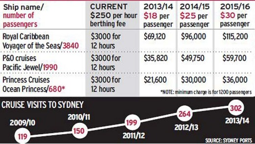 Sydney berthing fee increases.