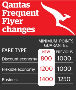 Qantas overhauls frequent flyer program see also reheart Choice Image
