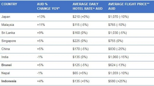 Asia rankings of the best value destinations for Australians.